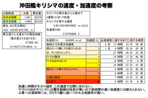 沖田艦キリシマの加速度1
