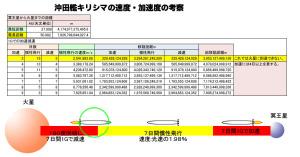 沖田艦キリシマの加速度2
