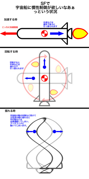 宇宙船で慣性制御が欲しいなあ