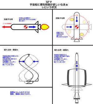 宇宙船の慣性制御