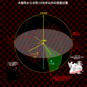 ヤマト2199太陽系から半径10光年以内の恒星位置(修正)