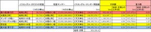 イスカンダル・ガミラスの重力圏作用圏の表