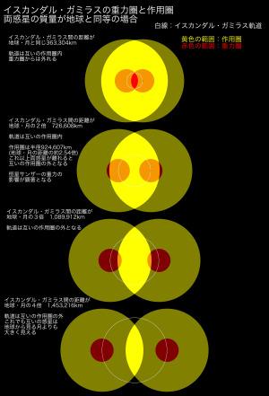 イスカンダル・ガミラスの重力圏と作用圏。重力が小さい場合