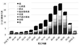 死亡者数のグラフ