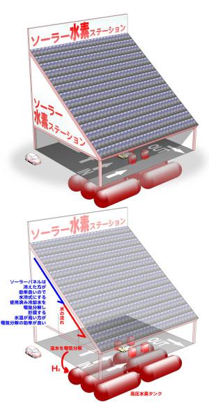水冷式水素ステーションの図