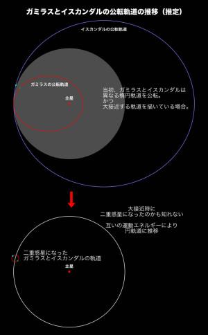 ガミラスとイスカンダルの公転軌道の推移(推定)