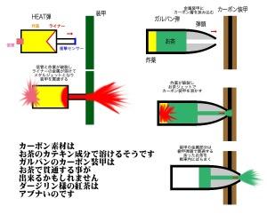 HEAT弾とガルパン砲弾(想像)