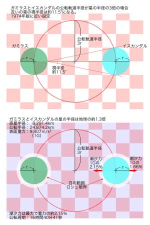 ガミラスとイスカンダルが近い場合の図