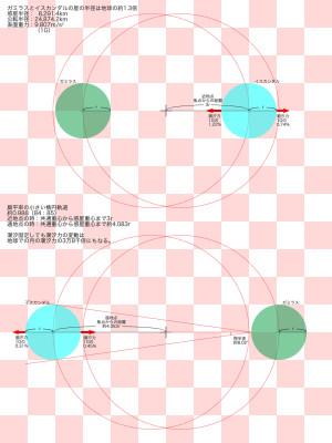 ガミラス・イスカンダルの公転軌道近地点が惑星半径の3倍、軌道扁平率が84:85の場合