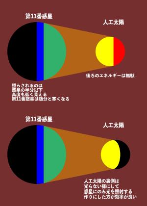 ヤマト2202第11番惑星の人工太陽