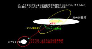 ヤマト航路とバラン星・ビーメラ星の軌道